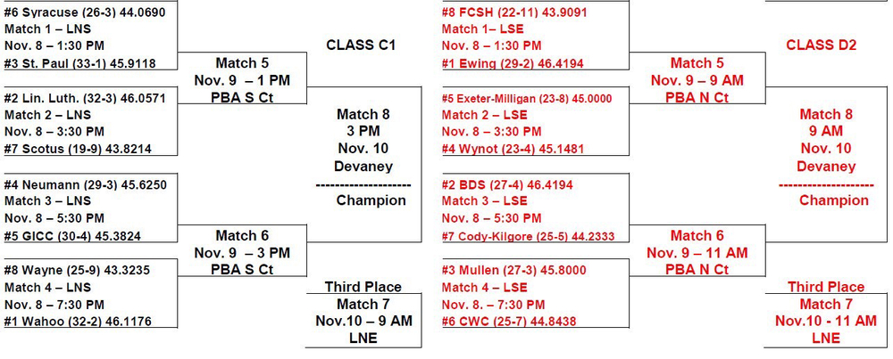 State Volleyball Tourney Bracket